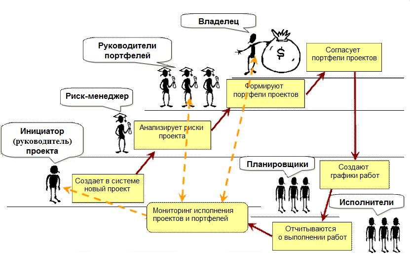 Схема отслеживания проекта